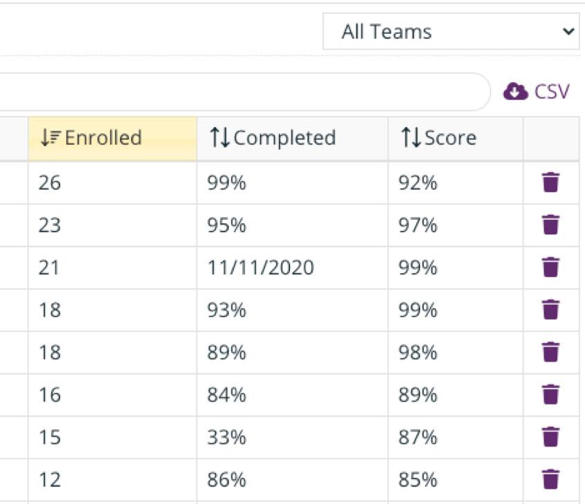Niche Academy Staff Scores